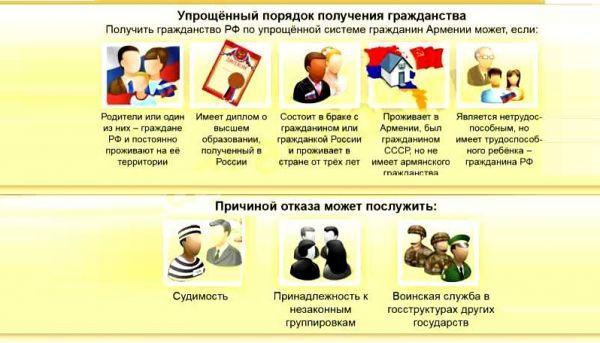 Получение гражданства в упрощенном виде